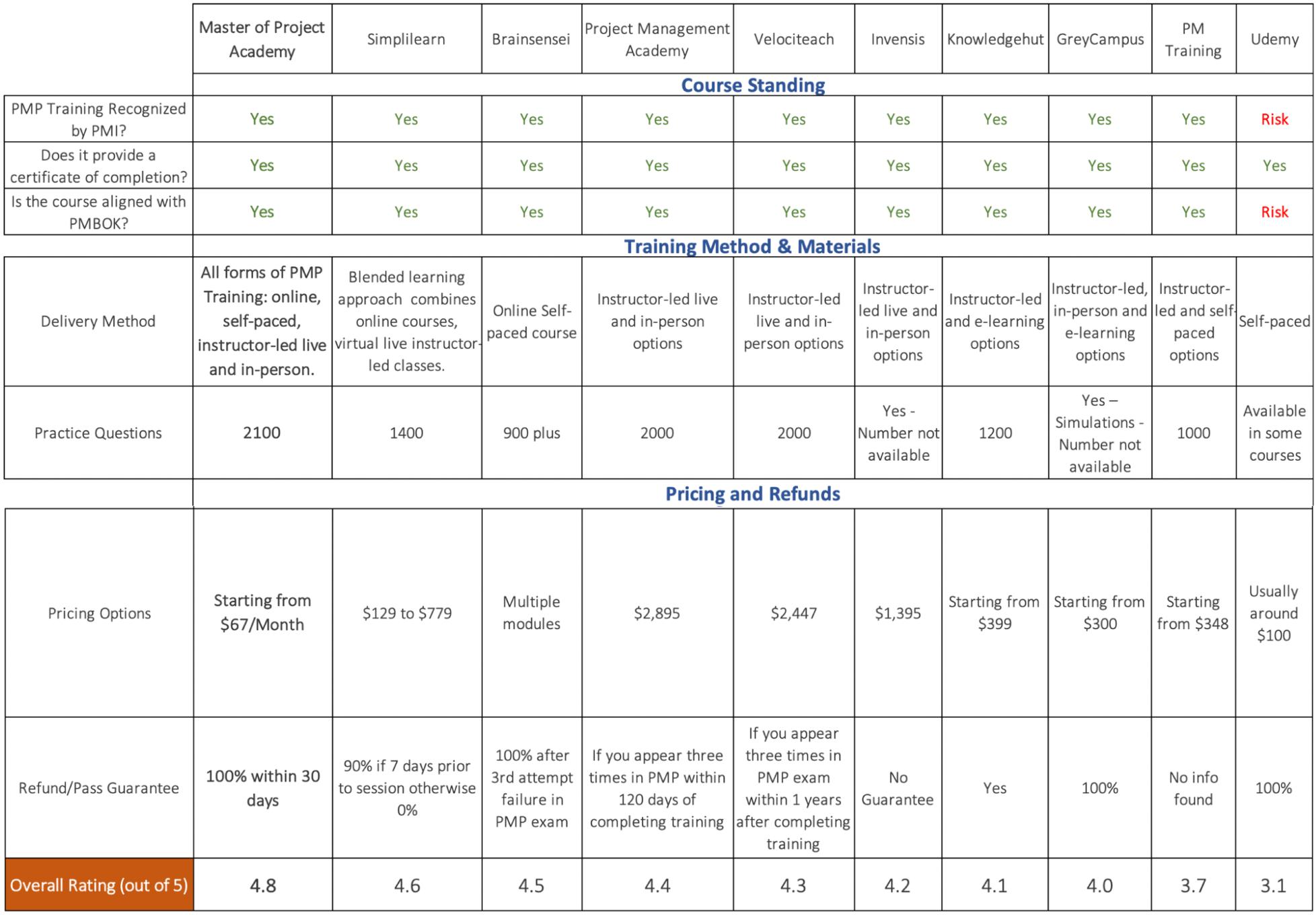 Top 10 PMP Training Comparison