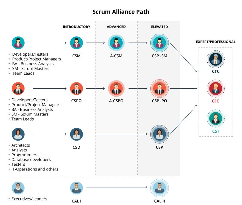 ScrumAlliancepath